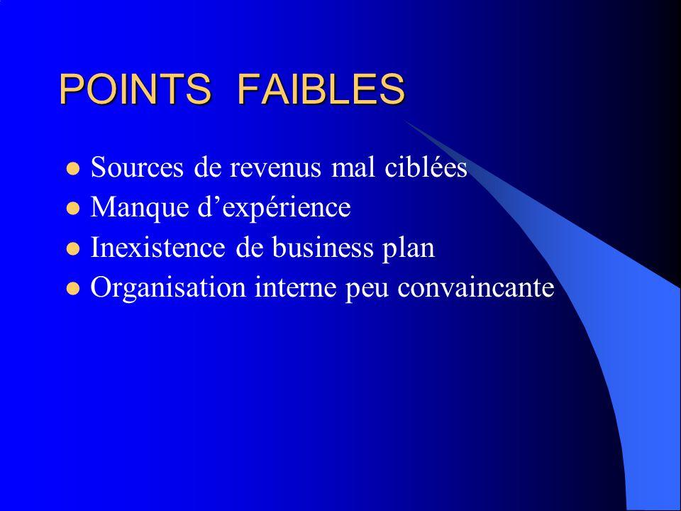 POINTS FAIBLES Sources de revenus mal ciblées Manque dexpérience Inexistence de business plan Organisation interne peu convaincante