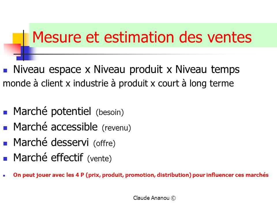 Claude Ananou © Mesure et estimation des ventes Niveau espace x Niveau produit x Niveau temps monde à client x industrie à produit x court à long term