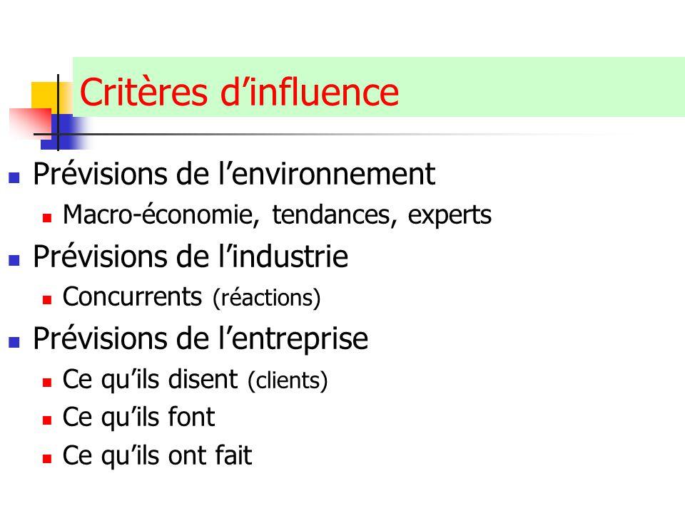Claude Ananou © Critères dinfluence Prévisions de lenvironnement Macro-économie, tendances, experts Prévisions de lindustrie Concurrents (réactions) P
