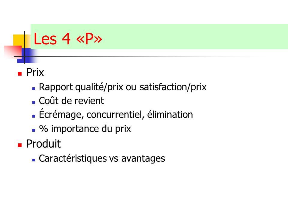Claude Ananou © Les 4 «P» Prix Rapport qualité/prix ou satisfaction/prix Coût de revient Écrémage, concurrentiel, élimination % importance du prix Pro