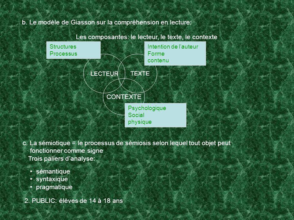 b. Le modèle de Giasson sur la compréhension en lecture: Les composantes: le lecteur, le texte, le contexte CONTEXTE LECTEUR TEXTE Structures Processu