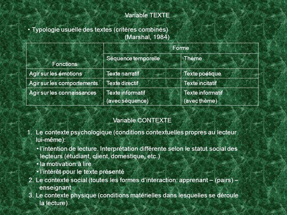 Variable TEXTE Typologie usuelle des textes (critères combinés) (Marshal, 1984) Fonctions Forme Séquence temporelleThème Agir sur les émotionsTexte narratifTexte poétique Agir sur les comportementsTexte directifTexte incitatif Agir sur les connaissancesTexte informatif (avec séquence) Texte informatif (avec thème) Variable CONTEXTE 1.Le contexte psychologique (conditions contextuelles propres au lecteur lui-même): lintention de lecture.