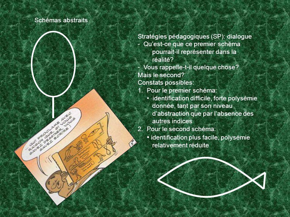 Stratégies pédagogiques (SP): dialogue - Quest-ce que ce premier schéma pourrait-il représenter dans la réalité.