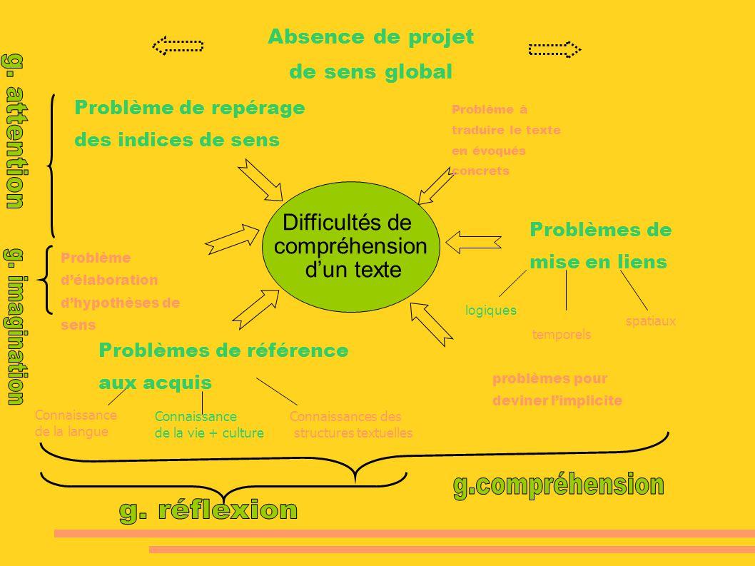 Difficultés de compréhension dun texte Problème à traduire le texte en évoqués concrets logiques temporels spatiaux Connaissance de la langue Connaiss