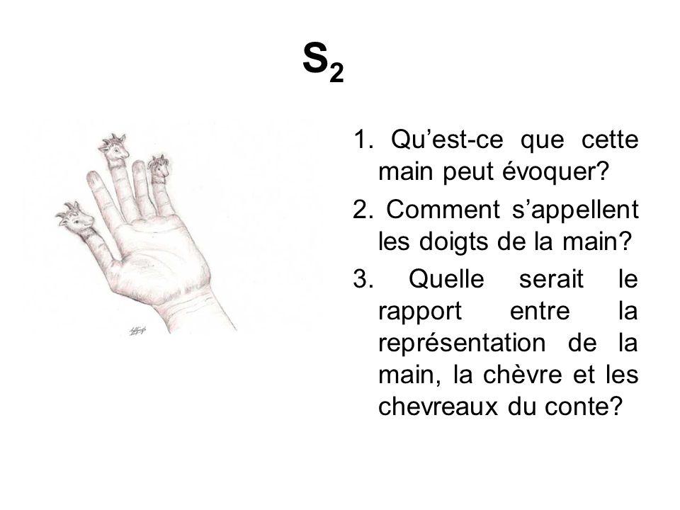 S2S2 1.Quest-ce que cette main peut évoquer. 2. Comment sappellent les doigts de la main.