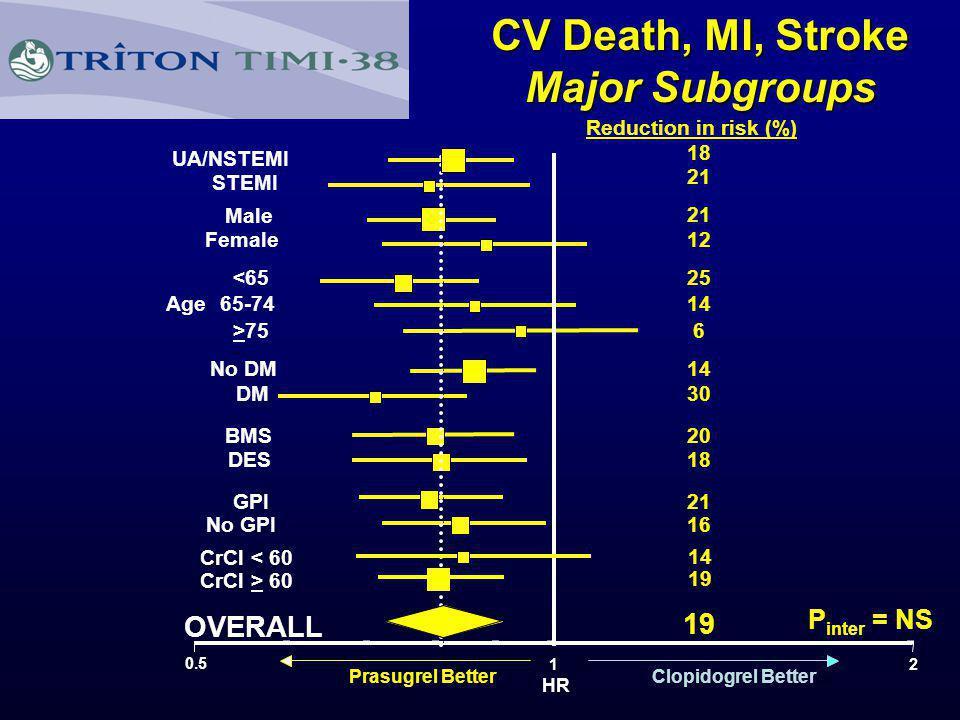 B OVERALL No GPI GPI DES BMS DM No DM >75 65-74 <65 Female Male STEMI UA/NSTEMI 0.5 12 Prasugrel BetterClopidogrel Better HR Age Reduction in risk (%)