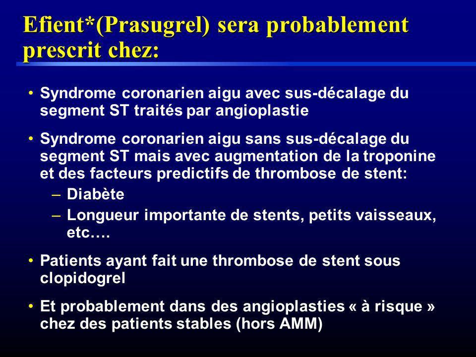 Efient*(Prasugrel) sera probablement prescrit chez: Syndrome coronarien aigu avec sus-décalage du segment ST traités par angioplastie Syndrome coronar