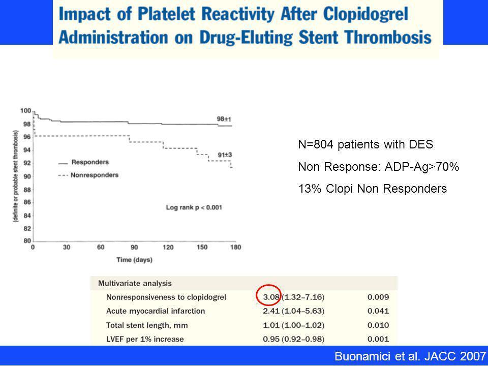 Buonamici et al. JACC 2007 N=804 patients with DES Non Response: ADP-Ag>70% 13% Clopi Non Responders