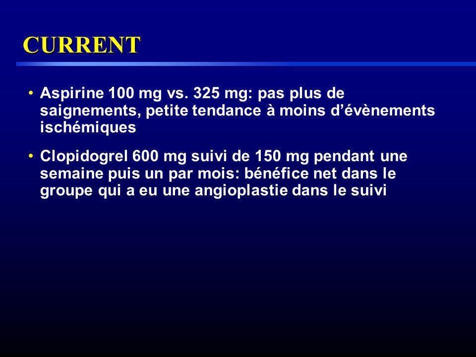 CURRENT Aspirine 100 mg vs. 325 mg: pas plus de saignements, petite tendance à moins dévènements ischémiques Clopidogrel 600 mg suivi de 150 mg pendan