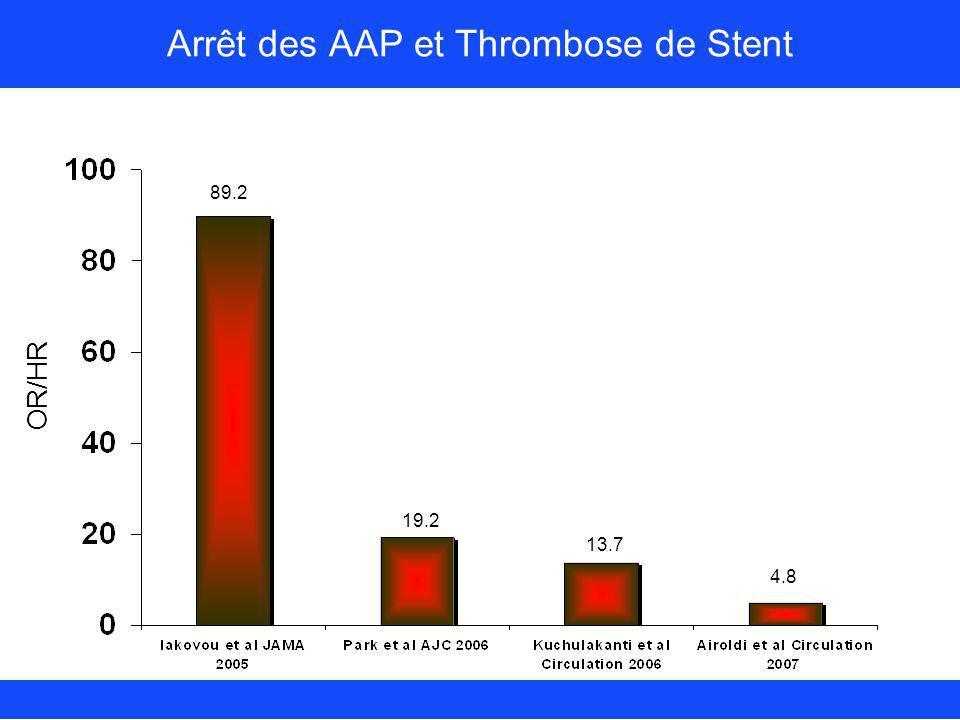 OR/HR 89.2 19.2 13.7 4.8 Arrêt des AAP et Thrombose de Stent