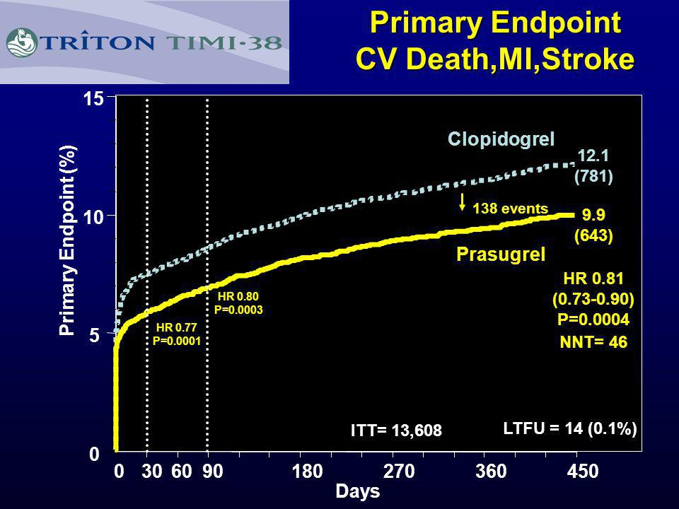 TRITON TIMI 38 Net clinical benefit: Bleeding risk subgroups Post-hoc analysis OVERALL 60 kg <60 kg <75 75 No Yes 0.512 Prior stroke/TIA Age Weight Risk (%) +37 –16 –1 –16 +3 –14 –13 Prasugrel betterClopidogrel better HR Pint = 0.006 Pint = 0.18 Pint = 0.36 Wiviott SD, Braunwald E, McCabe CH, et al.