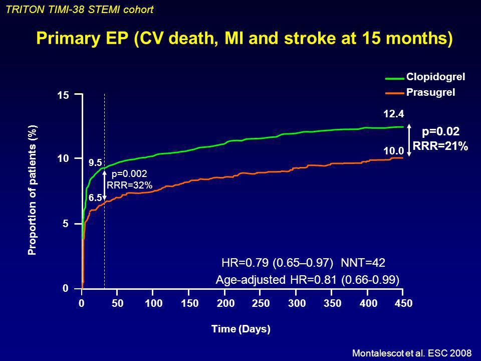 TRITON TIMI-38 STEMI cohort Primary EP (CV death, MI and stroke at 15 months) Montalescot et al. ESC 2008 Time (Days) 5 10 15 0 0501001502002503003504