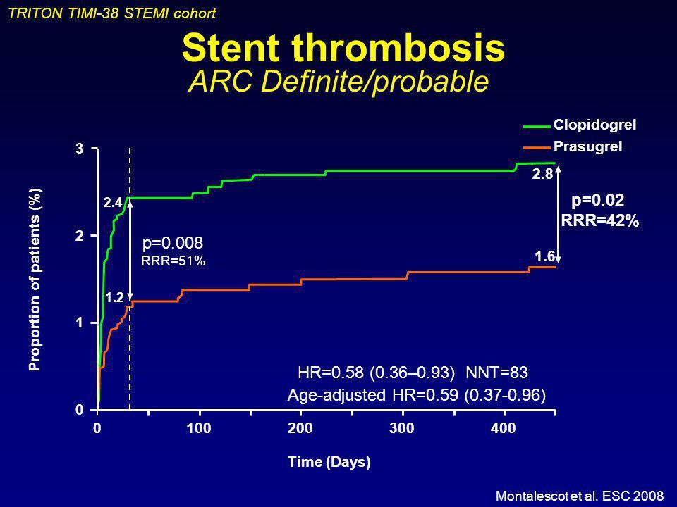 TRITON TIMI-38 STEMI cohort Montalescot et al. ESC 2008 Stent thrombosis ARC Definite/probable HR=0.58 (0.36–0.93) NNT=83 p=0.02 RRR=42% 0100200300400