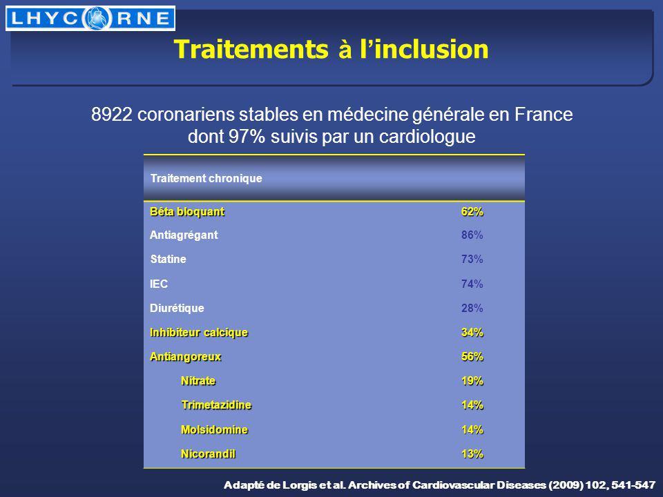 Adapté de Lorgis et al. Archives of Cardiovascular Diseases (2009) 102, 541-547 8922 coronariens stables en médecine générale en France dont 97% suivi