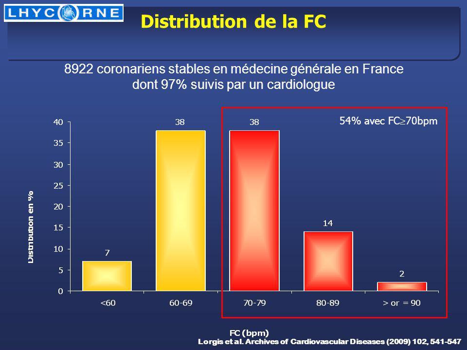 Distribution de la FC 54% avec FC 70bpm 8922 coronariens stables en médecine générale en France dont 97% suivis par un cardiologue Lorgis et al. Archi
