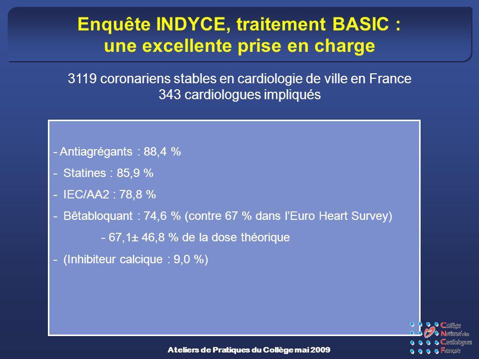 Enquête INDYCE, traitement BASIC : une excellente prise en charge - Antiagrégants : 88,4 % -Statines : 85,9 % -IEC/AA2 : 78,8 % -Bêtabloquant : 74,6 %