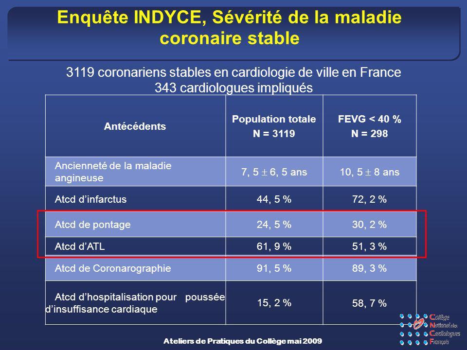 Enquête INDYCE, Sévérité de la maladie coronaire stable Antécédents Population totale N = 3119 FEVG < 40 % N = 298 Ancienneté de la maladie angineuse