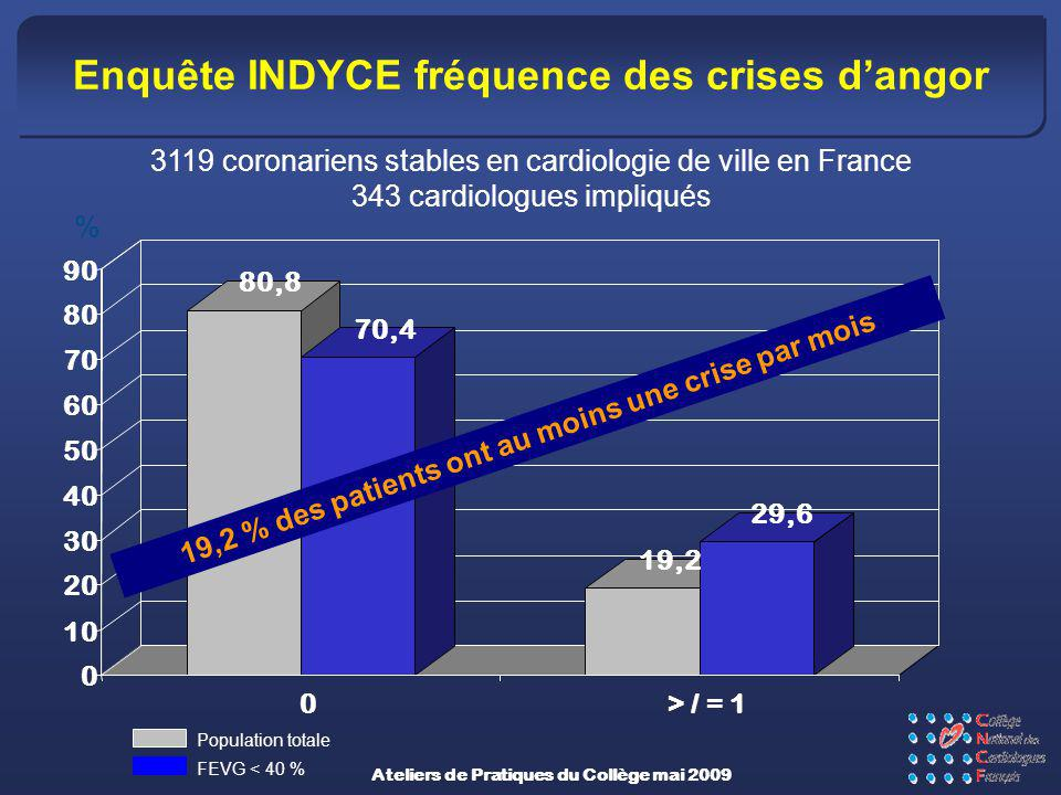 Enquête INDYCE fréquence des crises dangor Population totale FEVG < 40 % 80,8 70,4 19,2 29,6 0 10 20 30 40 50 60 70 80 90 0> / = 1 % 19,2 % des patien