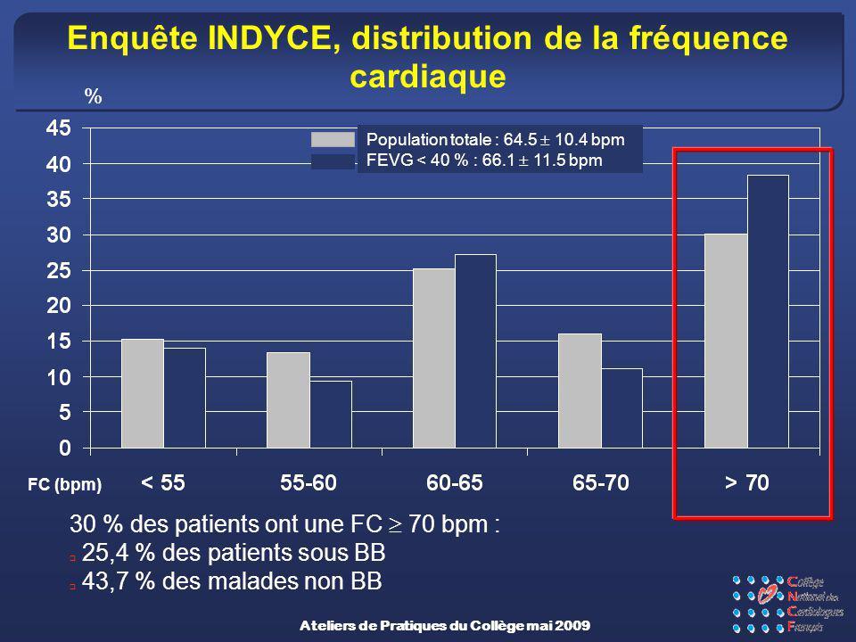 Enquête INDYCE, distribution de la fréquence cardiaque % 30 % des patients ont une FC 70 bpm : 25,4 % des patients sous BB 43,7 % des malades non BB A
