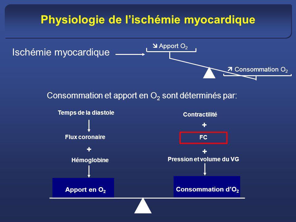 Ischémie myocardique Apport O 2 Consommation O 2 Apport en O 2 Temps de la diastole Flux coronaire Hémoglobine + Contractilité FC Pression et volume d