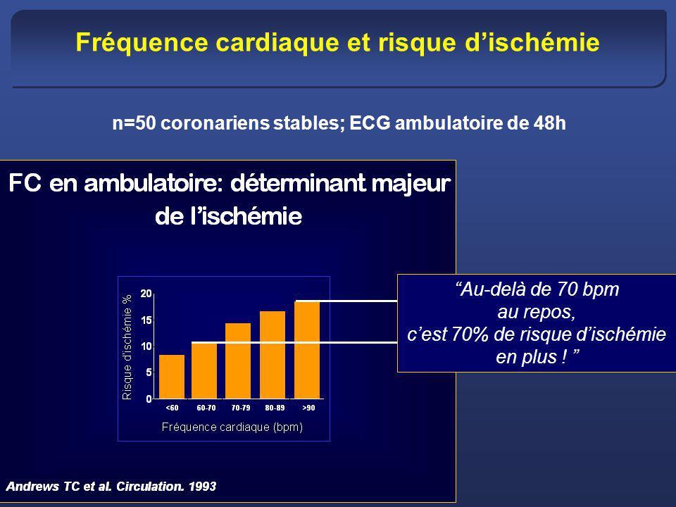 Fréquence cardiaque et risque dischémie Au-delà de 70 bpm au repos, cest 70% de risque dischémie en plus ! n=50 coronariens stables; ECG ambulatoire d