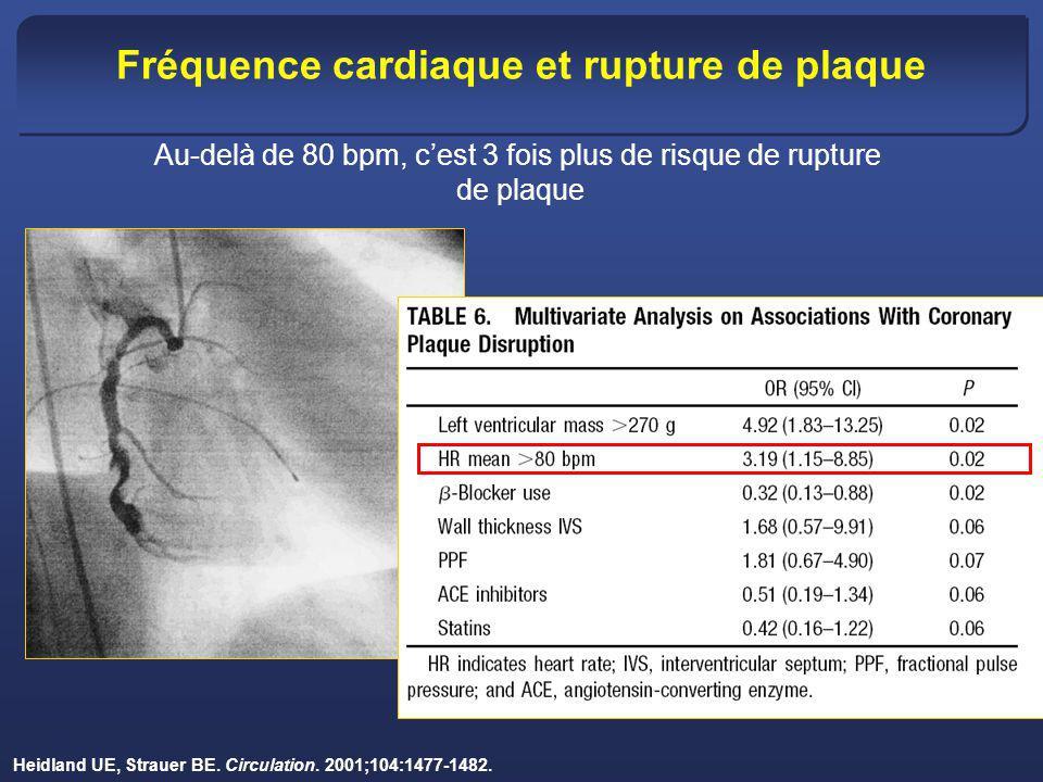 Heidland UE, Strauer BE. Circulation. 2001;104:1477-1482. Fréquence cardiaque et rupture de plaque Au-delà de 80 bpm, cest 3 fois plus de risque de ru