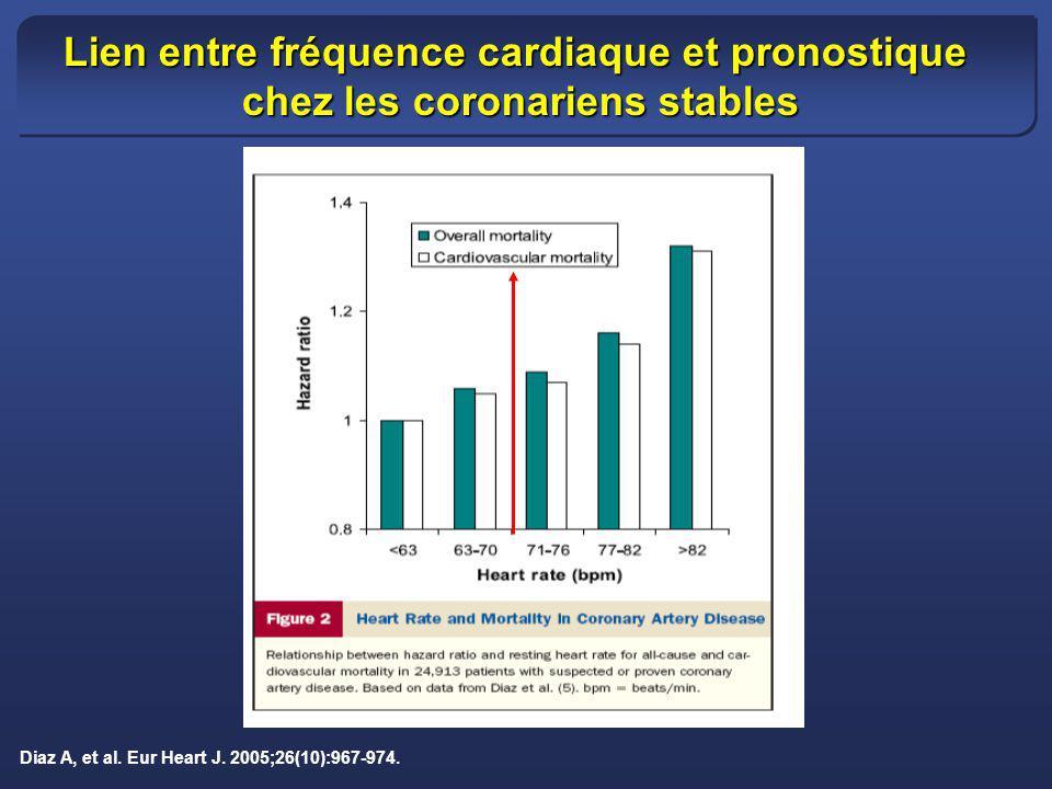 Diaz A, et al. Eur Heart J. 2005;26(10):967-974. Lien entre fréquence cardiaque et pronostique chez les coronariens stables