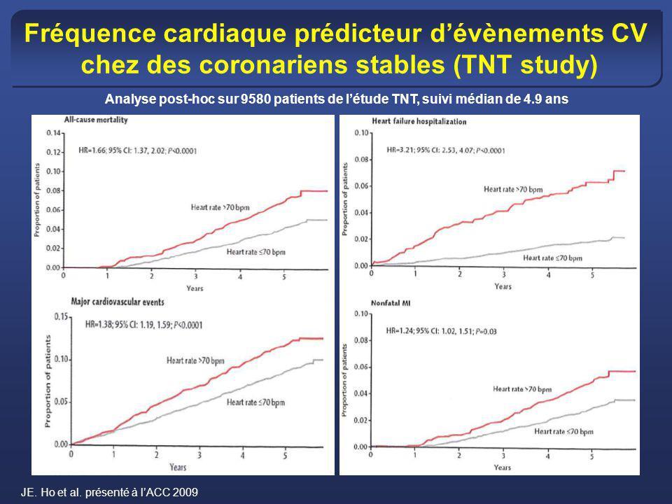 La fréquence cardiaque un prédicteur dévènements CV Mortalité CV Hospitalisation pour IDM fatal/nonfatal Hospitalisation pour IC HR = 1.34 (1.10 – 1.63) P = 0.0041 HR = 1.46 (1.11 – 1.91) P = 0.0066 HR= 1.53 (1.25 – 1.88) P < 0.0001 Heart rate < 70 bpm Heart rate 70 bpm Heart rate < 70 bpm Heart rate 70 bpm Heart rate < 70 bpm Heart rate 70 bpm Fox K, et al.