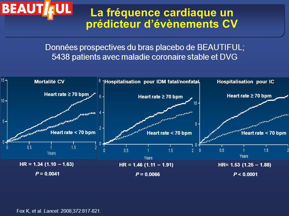 La fréquence cardiaque un prédicteur dévènements CV Mortalité CV Hospitalisation pour IDM fatal/nonfatal Hospitalisation pour IC HR = 1.34 (1.10 – 1.6