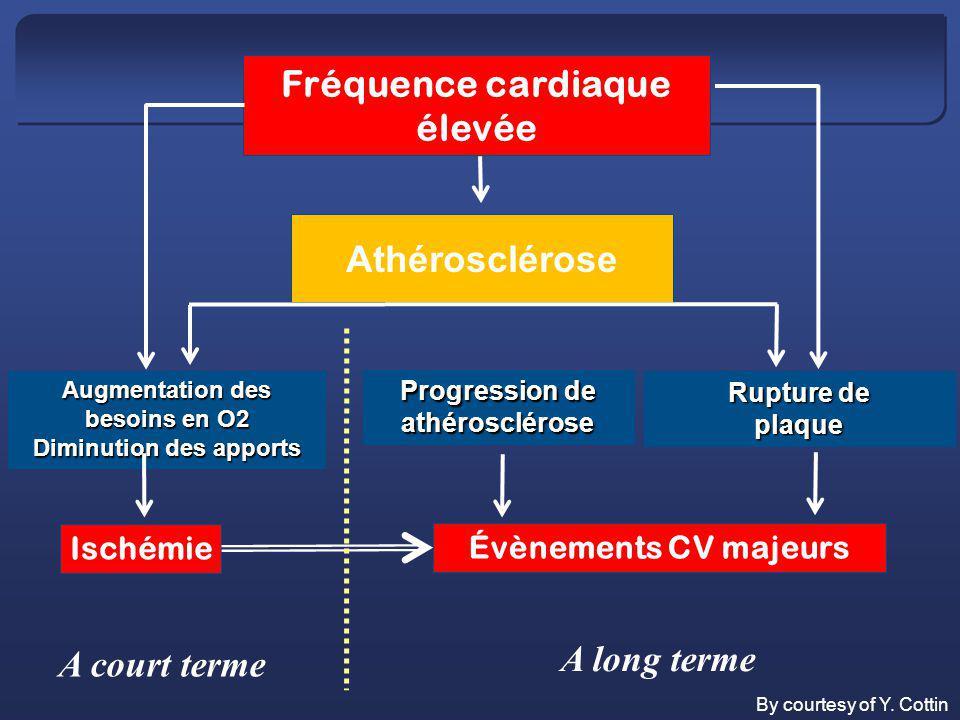 Fréquence cardiaque élevée Ischémie Évènements CV majeurs Athérosclérose Augmentation des besoins en O2 Diminution des apports Progression de athérosc
