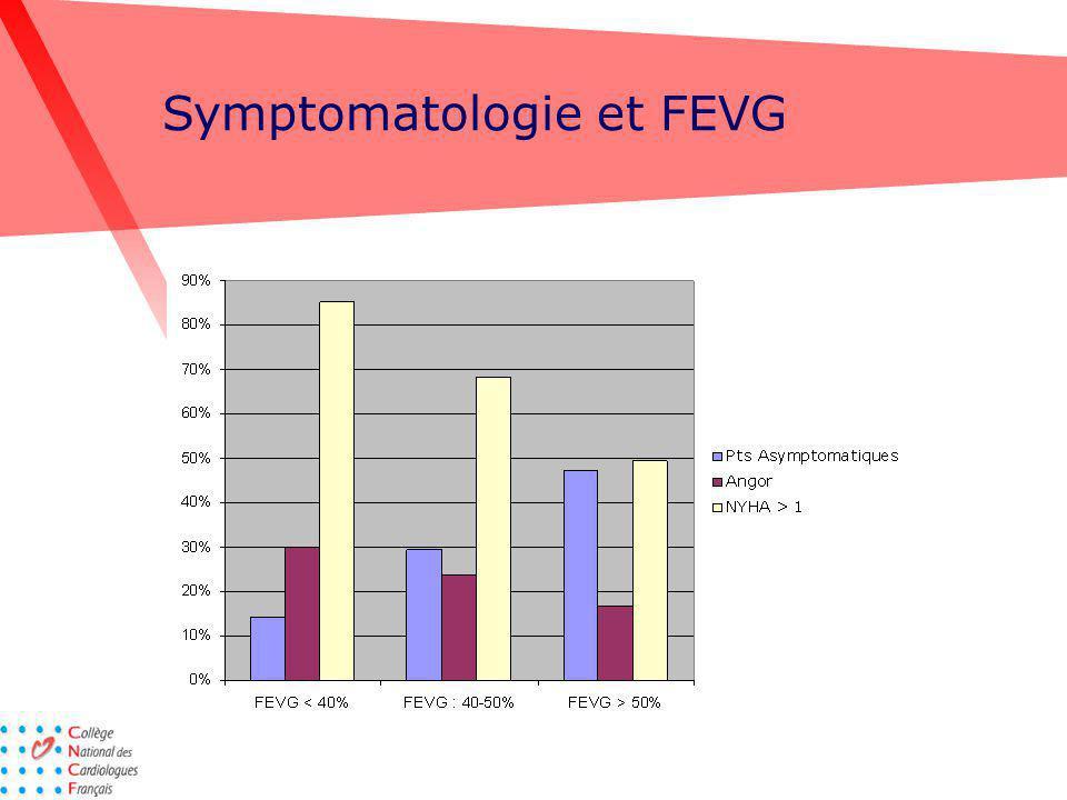 Symptomatologie et FEVG