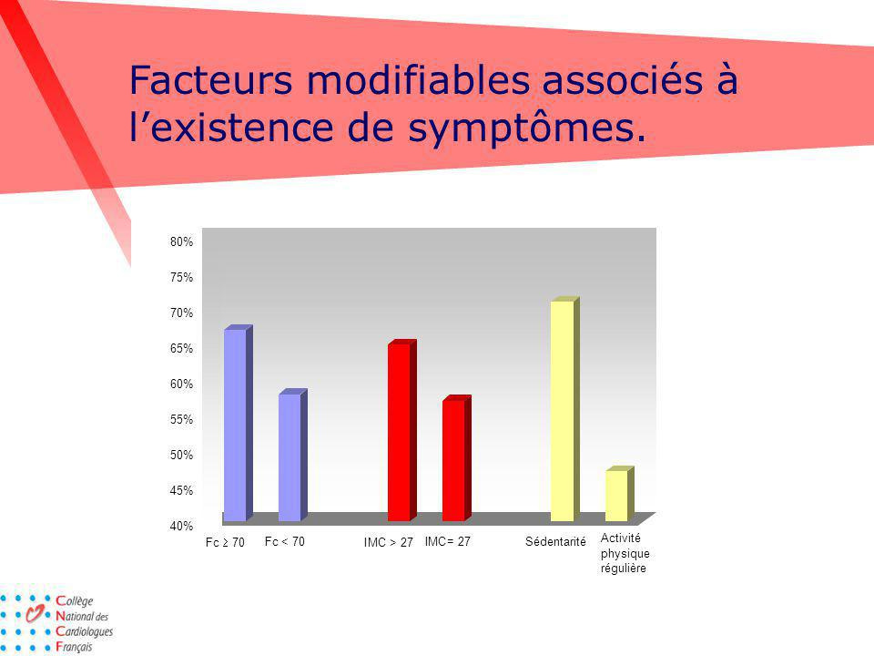 Facteurs modifiables associés à lexistence de symptômes. 40% 45% 50% 55% 60% 65% 70% 75% 80% Fc= 70IMC= 27SédentaritéFc < 70 I MC > 27 Activité physiq