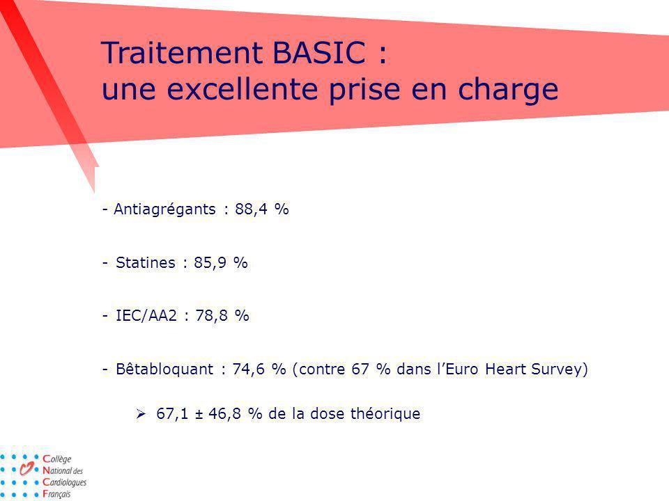 Traitement BASIC : une excellente prise en charge - Antiagrégants : 88,4 % -Statines : 85,9 % -IEC/AA2 : 78,8 % -Bêtabloquant : 74,6 % (contre 67 % da