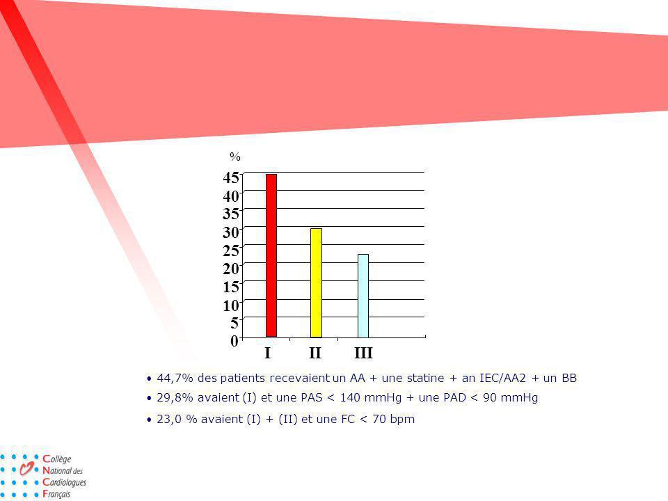 % IIIIII 0 5 10 15 20 25 30 35 40 45 44,7% des patients recevaient un AA + une statine + an IEC/AA2 + un BB 29,8% avaient (I) et une PAS < 140 mmHg +
