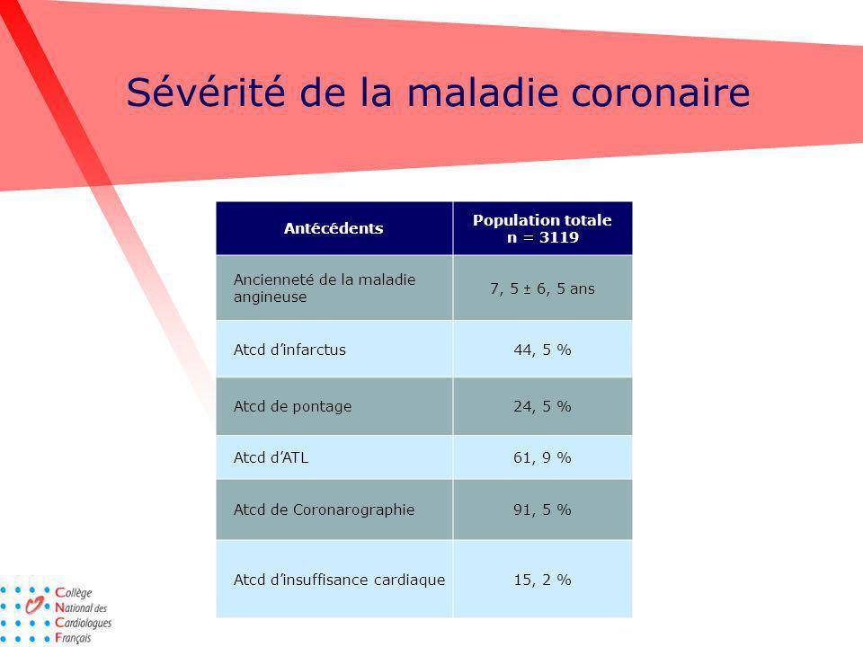 Sévérité de la maladie coronaire Antécédents Population totale n = 3119 Ancienneté de la maladie angineuse 7, 5 6, 5 ans Atcd dinfarctus44, 5 % Atcd d