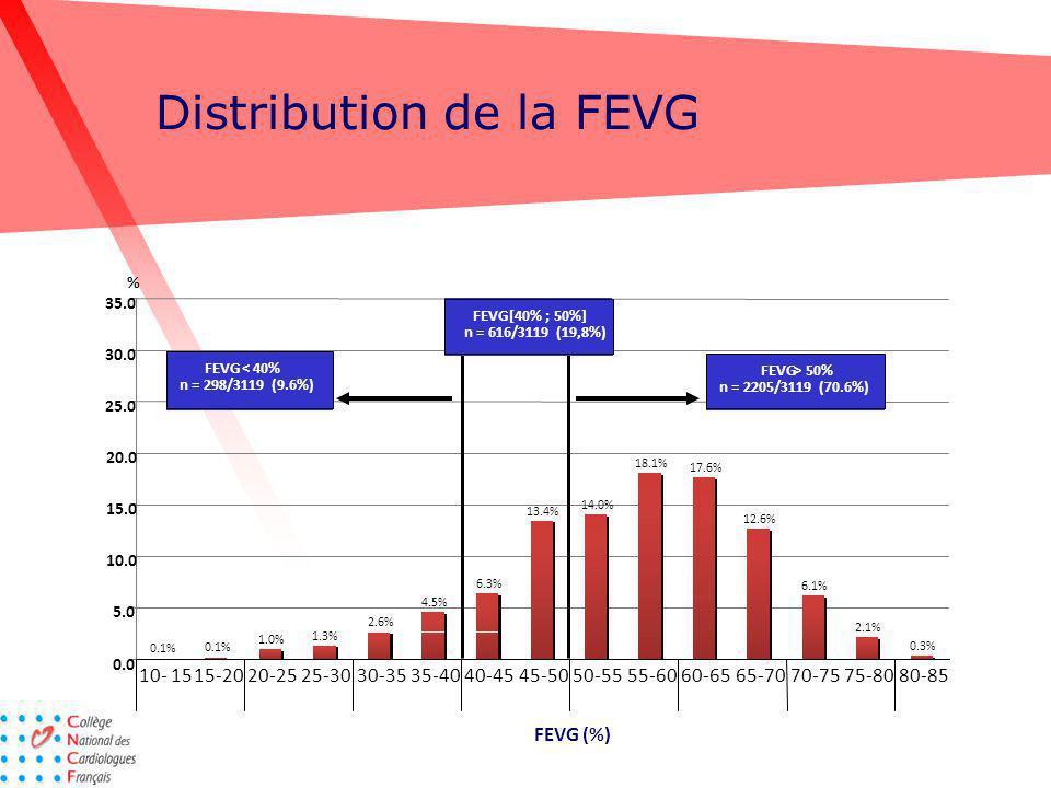 Distribution de la FEVG 0.1% 1.0% 1.3% 2.6% 4.5% 6.3% 13.4% 14.0% 18.1% 17.6% 12.6% 6.1% 2.1% 0.3% 0.0 5.0 10.0 15.0 20.0 25.0 30.0 35.0 FEVG (%) 10-