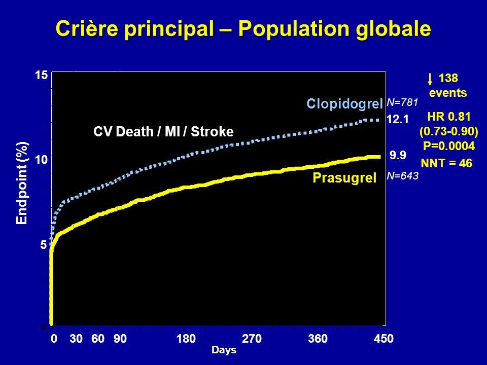 0 5 10 15 0306090180270360450 HR 0.81 (0.73-0.90) P=0.0004 Prasugrel Clopidogrel Days Endpoint (%) 12.1 9.9 138 events Crière principal – Population g