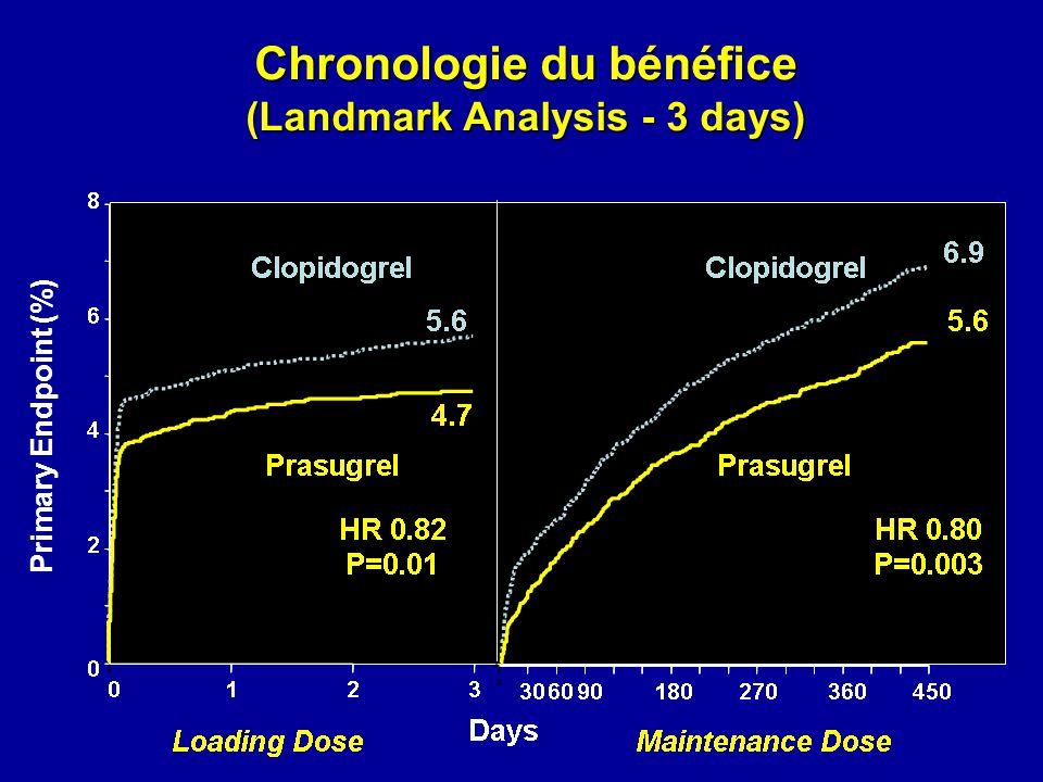 Chronologie du bénéfice (Landmark Analysis - 3 days) Primary Endpoint (%)