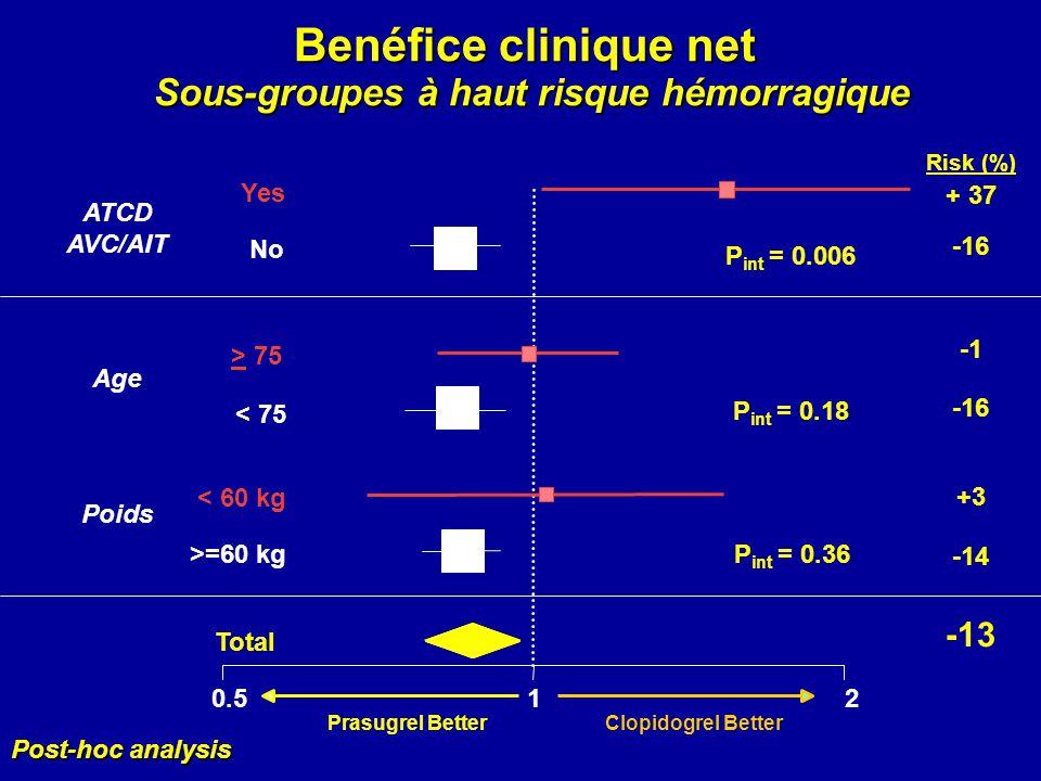 Benéfice clinique net Sous-groupes à haut risque hémorragique Total >=60 kg < 60 kg < 75 > 75 No Yes 0.512 ATCD AVC/AIT Age Poids Risk (%) + 37 -16 -1