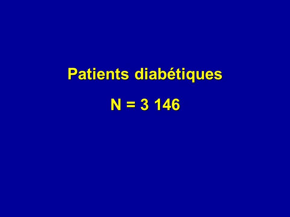Patients diabétiques N = 3 146