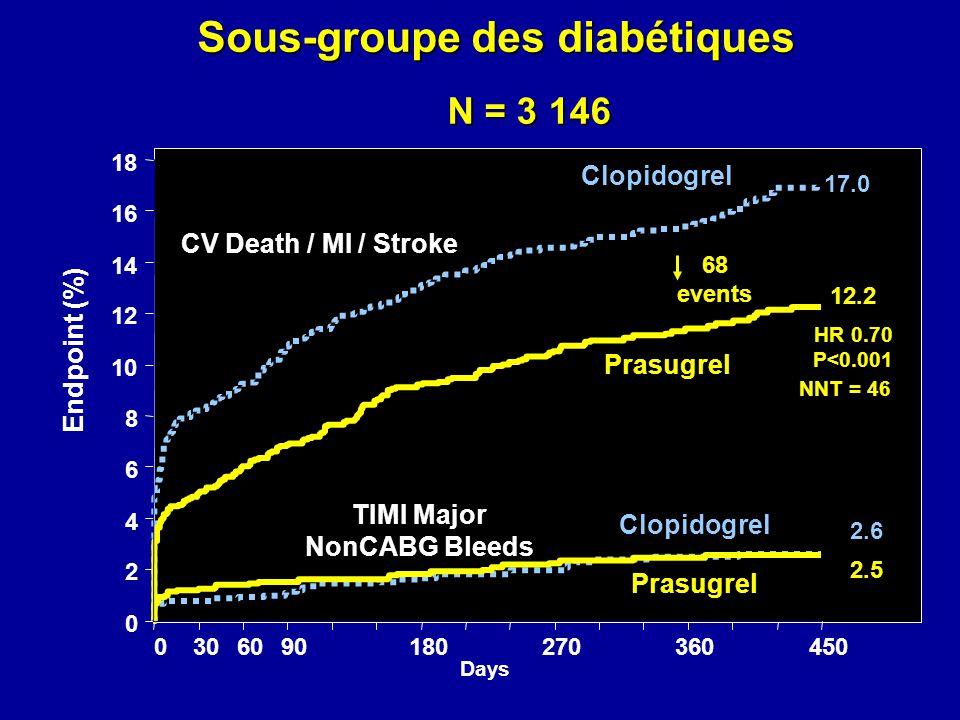 Sous-groupe des diabétiques 0 2 4 6 8 10 12 14 16 18 0306090180270360450 HR 0.70 P<0.001 Days Endpoint (%) 68 events CV Death / MI / Stroke TIMI Major