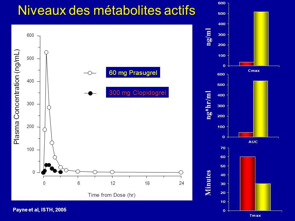 Payne et al, ISTH, 2005 ng/ml Minutes ng*hr/ml Niveaux des métabolites actifs Prasugrel 60mg Clopidogrel 300mg Time from Dose (hr) 06121824 Plasma Con