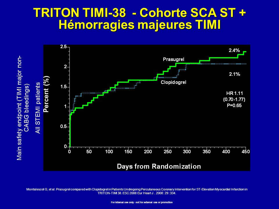 TRITON TIMI-38 - Cohorte SCA ST + Hémorragies majeures TIMI Main safety endpoint (TIMI major non- CABG bleedings) All STEMI patients Montalescot G, et