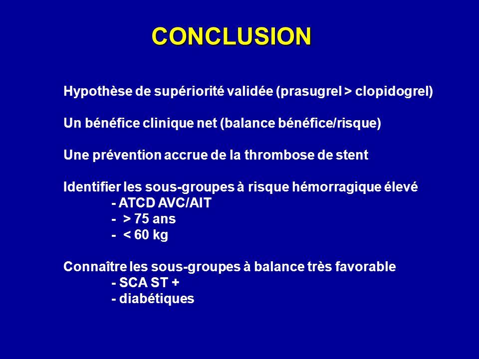CONCLUSION Hypothèse de supériorité validée (prasugrel > clopidogrel) Un bénéfice clinique net (balance bénéfice/risque) Une prévention accrue de la t