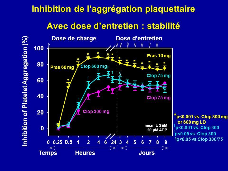 Inhibition de laggrégation plaquettaire Avec dose dentretien : stabilité mean ± SEM 20 μM ADP Inhibition of Platelet Aggregation (%) 0 20 40 60 80 100