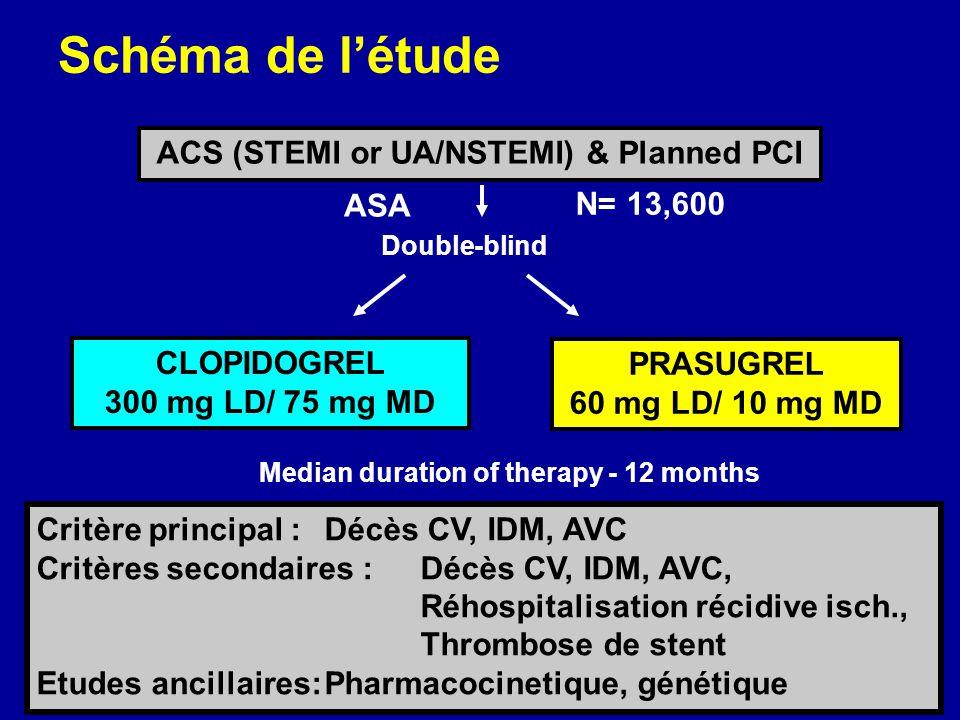 Schéma de létude Double-blind ACS (STEMI or UA/NSTEMI) & Planned PCI ASA PRASUGREL 60 mg LD/ 10 mg MD CLOPIDOGREL 300 mg LD/ 75 mg MD Critère principa