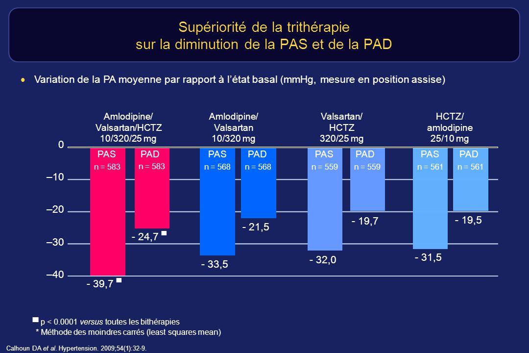… y compris chez les hypertendus sévères * Méthode des moindres carrés (least squares mean) Réduction de la PAS moyenne vs état basal chez les patients ayant une PAS 180 mm Hg à linclusion Calhoun DA et al.