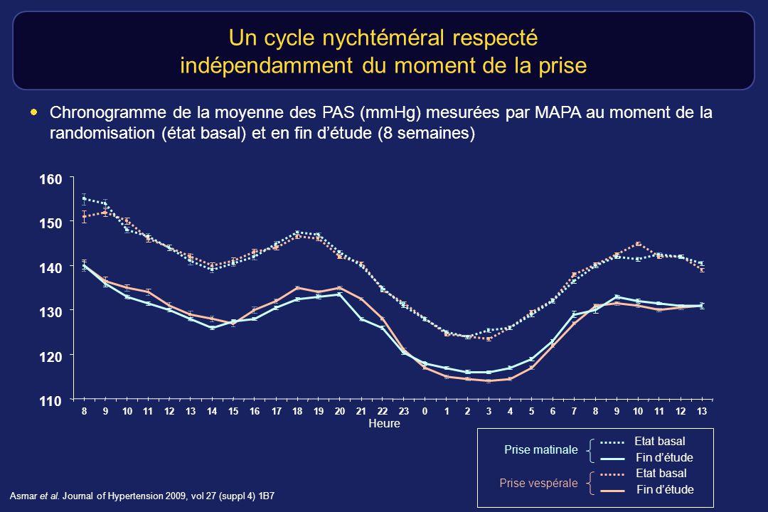 Pourcentage de patients contrôlés à 12 semaines en MAPA (analyse en ITT) Asmar et al.