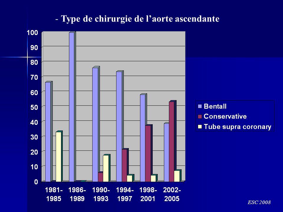 - Type de chirurgie de laorte ascendante ESC 2008
