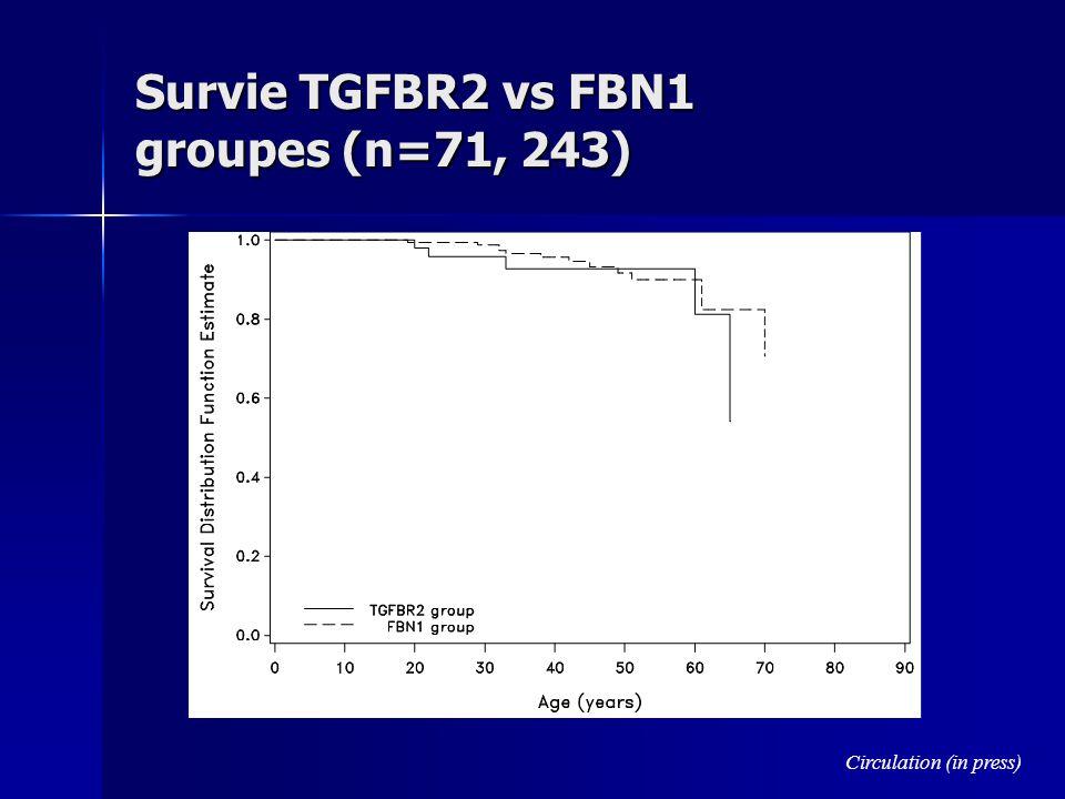 Survie TGFBR2 vs FBN1 groupes (n=71, 243) Circulation (in press)